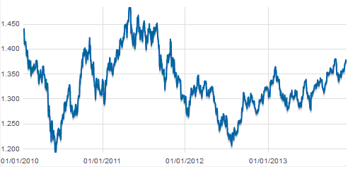 Evolución EUR/USD últimos 4 años
